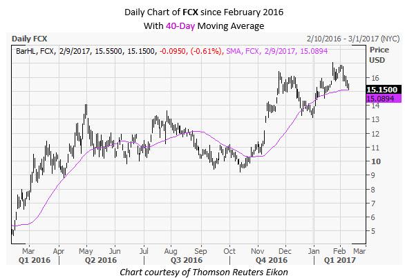 FCX Daily Chart February 9