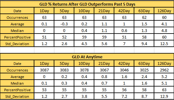 GLD returns after signal