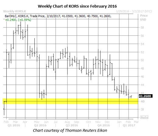 kors weekly chart