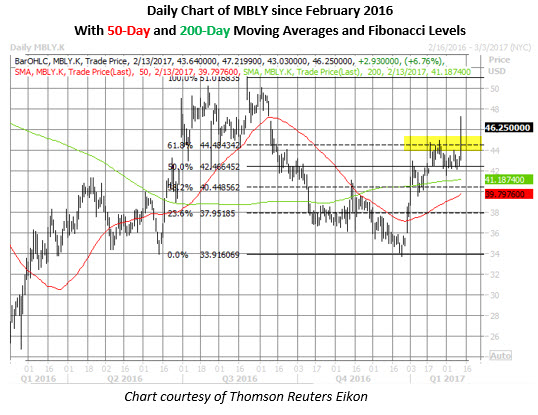 MBLY shares daily chart