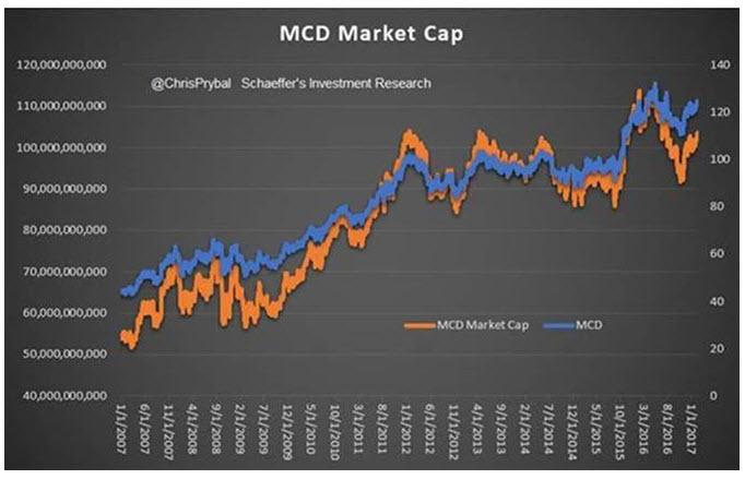 MCD stock market cap