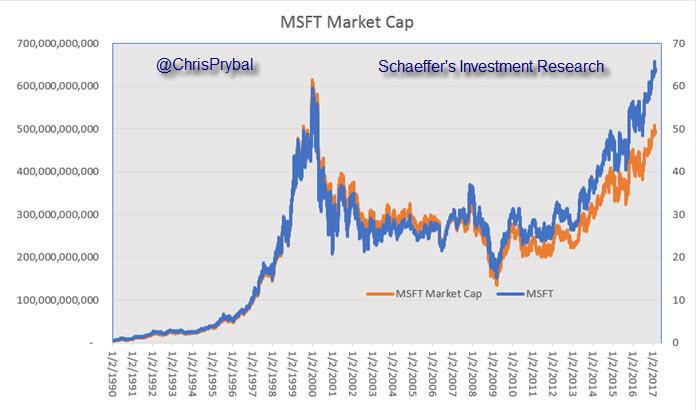 MSFT stock market cap