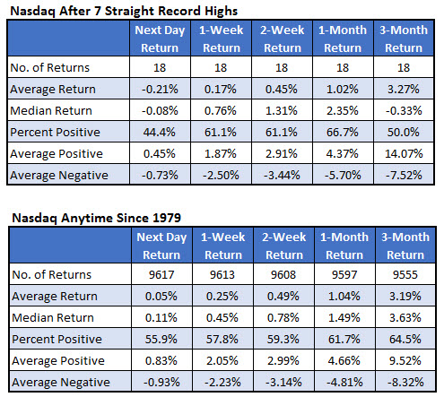 Nasdaq record highs signal feb 15