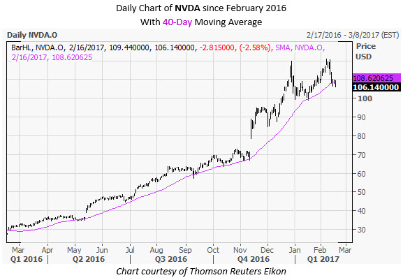 NVDA Daily Chart February 16