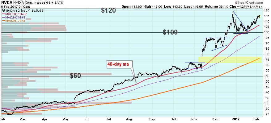 nvidia stock chart