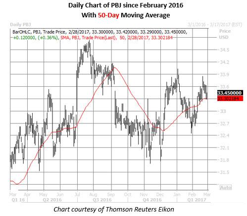 PBJ daily price chart