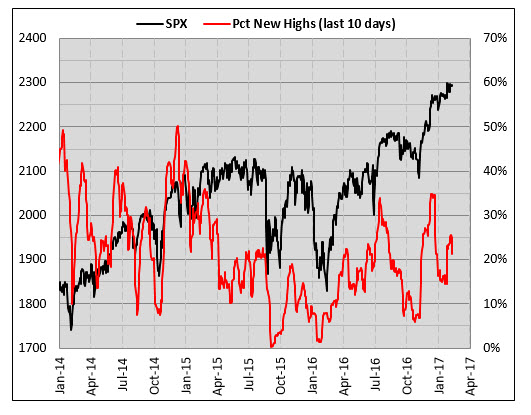sp500 stocks at new highs