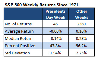 sp500 weekly returns since 1971