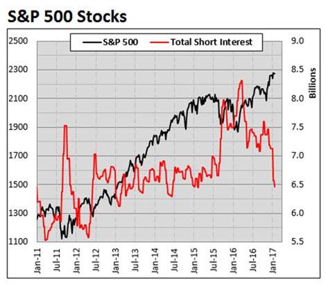S&P 500 Index (SPX) short interest