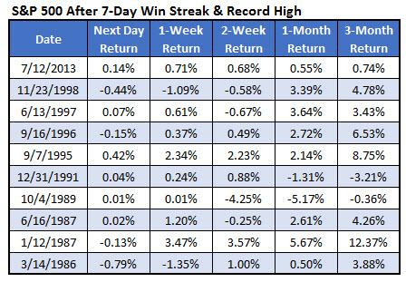 SPX win streak chart 1