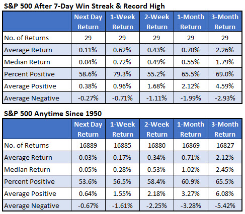 SPX win streak record high signal Feb 15
