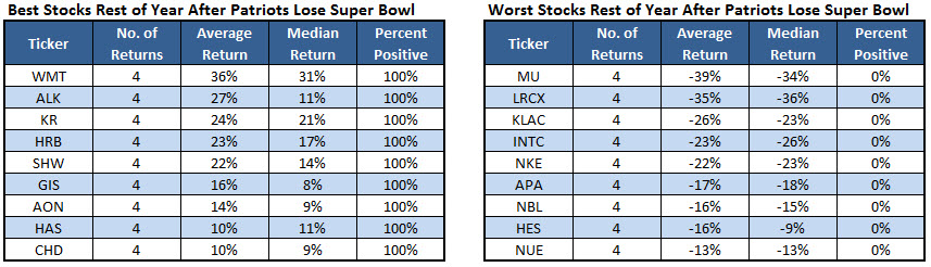 best and worst stocks after patriots lose super bowls