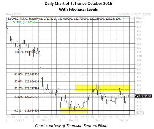 TLT daily since us presidential election