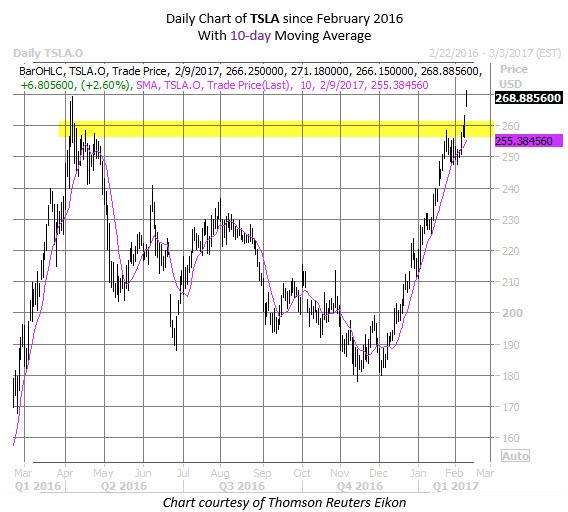 TSLA stock news