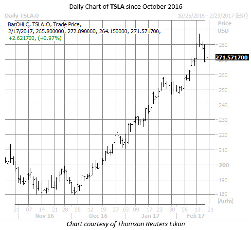 TSLA stock chart before earnings