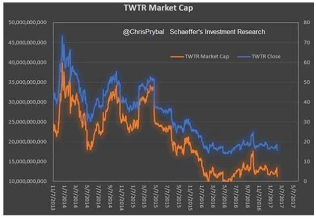 TWTR stock market cap