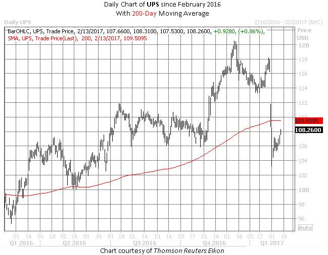 UPS stock chart