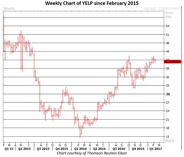 YELP stock news today