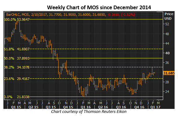 Mosaic stock Chart