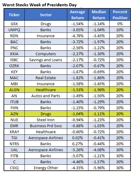 worst stocks presidents day