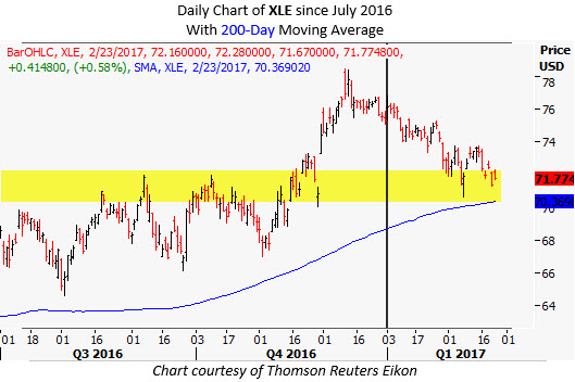 xle stock chart with 200 day trendline etf