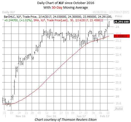 XLF chart financial stocks