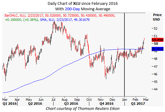 xlu stock chart with 200 day trendline etf
