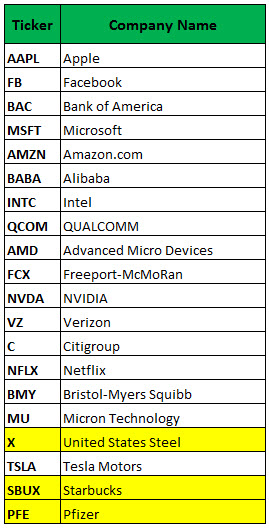 most active options amzn aapl