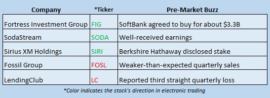 Buzz Stocks Feb 15