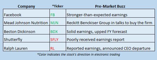 Buzz Stocks Feb 2