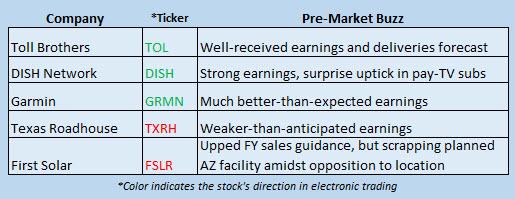 Buzz Stocks Feb 22