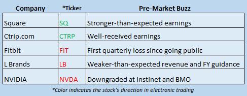 Buzz Stocks Feb 23