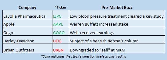 Buzz Stocks Feb 27