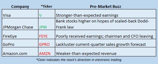 Buzz Stocks Feb 3