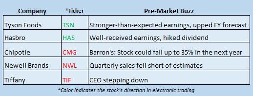 Buzz Stocks Feb 6