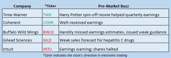 Buzz Stocks Feb 8