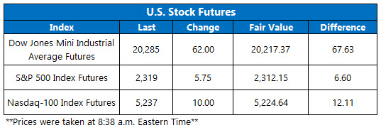 Dow Futures February 13