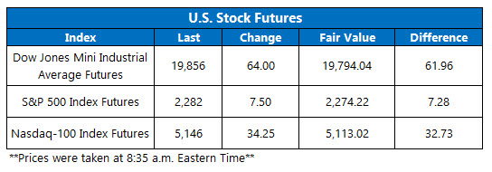 US Stock Futures Feb 1