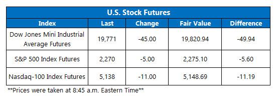 US stock futures Feb 2