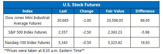 stock futures today feb 22