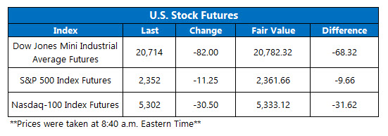 us stock futures feb 24