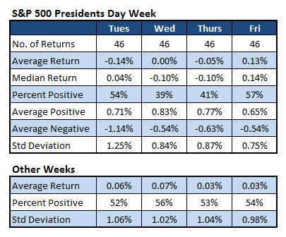 sp500 returns over presidents day week