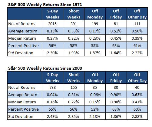 sp500 short trading week returns