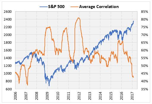 SPX and average stock correlation Febraury 21
