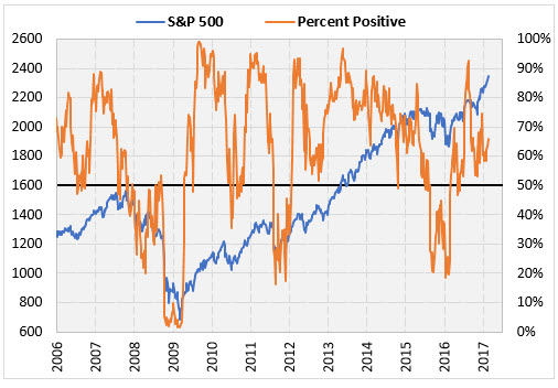 SPX and percent positive February 21