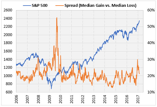 SPX and stock spread february 21