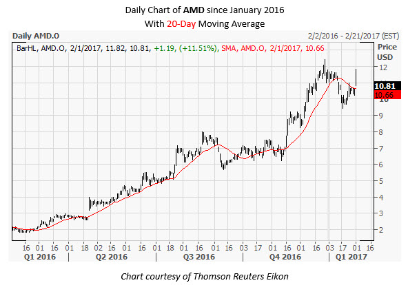 AMD Daily Chart February 1
