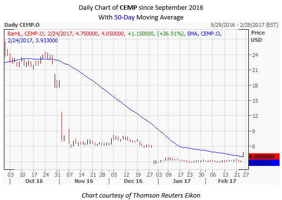 CEMP Daily Chart February 24