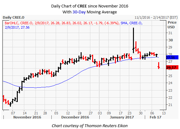 CREE Daily Chart February 9