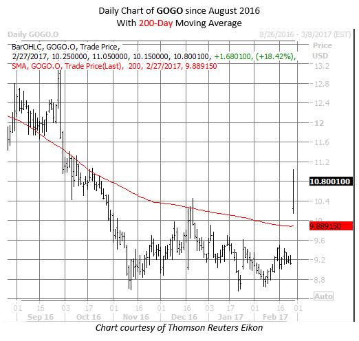 GOGO stock chart Feb 27